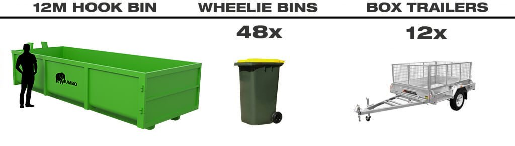 Size comparison between 12m hook bin, wheelie bins and trailers