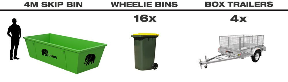 Size of 4m skip bin for hire in Brisbane compared to wheelie bins and trailers