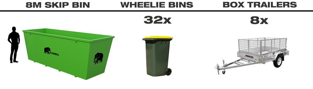 Size of 8m skip bin for hire in Brisbane compared to wheelie bins and trailers